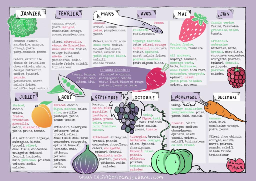 calendrier des saisons